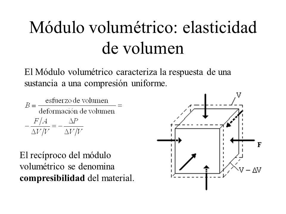 Módulo volumétrico: elasticidad de volumen