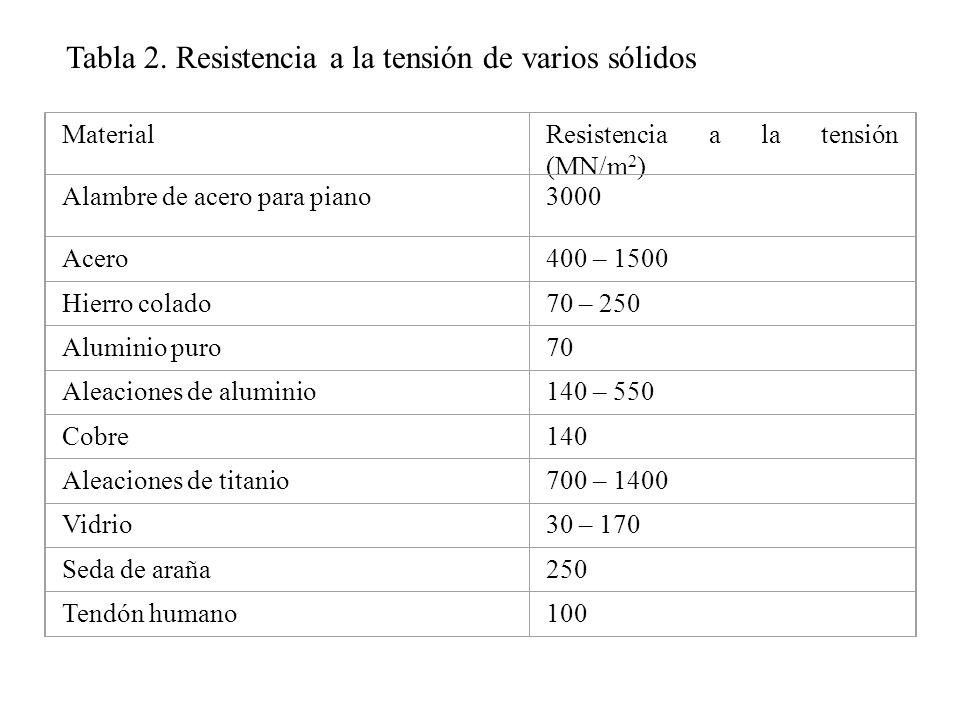 Tabla 2. Resistencia a la tensión de varios sólidos