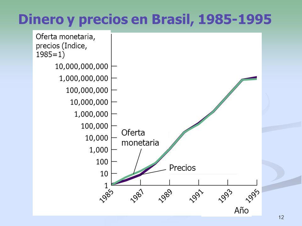 Dinero y precios en Brasil, 1985-1995