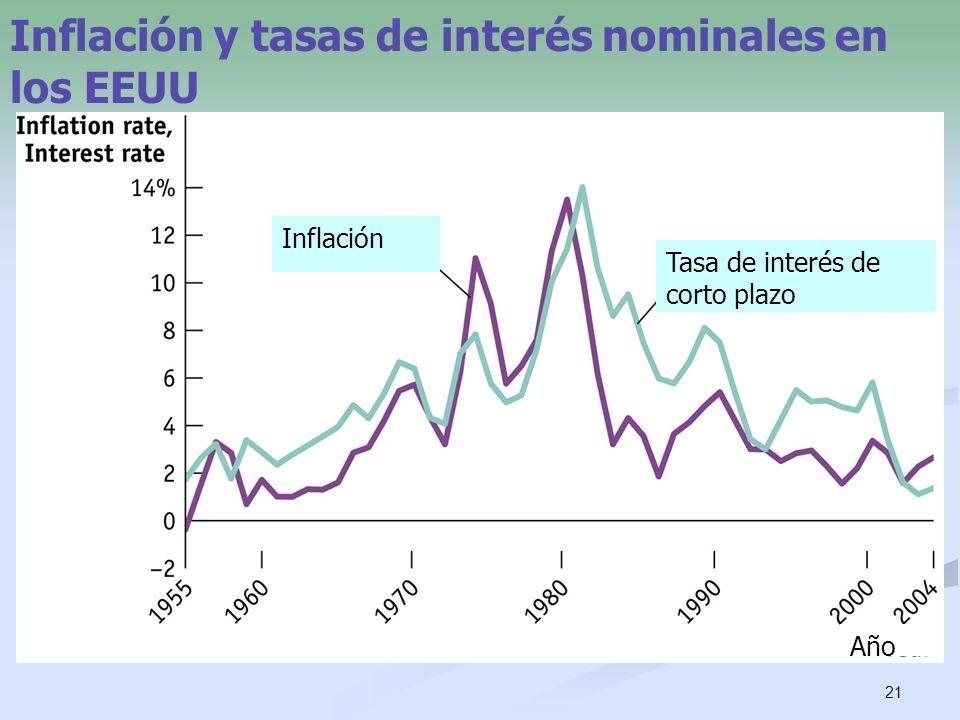 Inflación y tasas de interés nominales en los EEUU