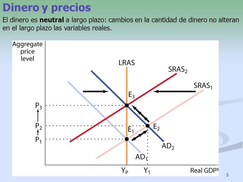 Dinero y precios El dinero es neutral a largo plazo: cambios en la cantidad de dinero no alteran en el largo plazo las variables reales.