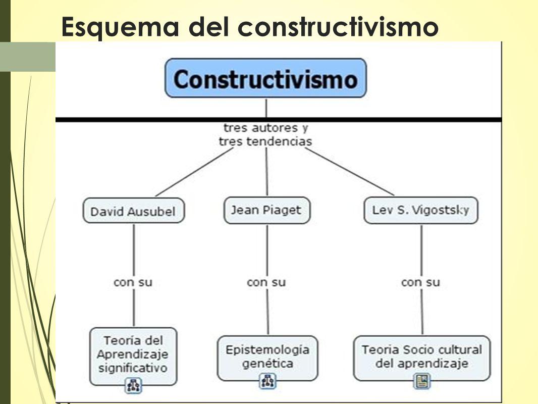 Esquema del constructivismo