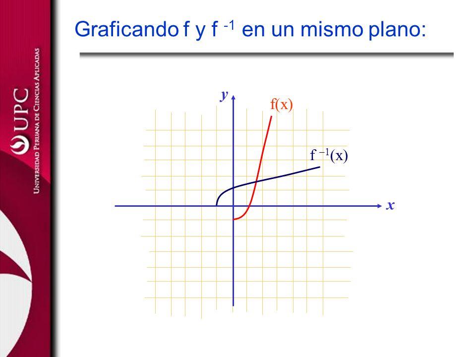 Graficando f y f -1 en un mismo plano: