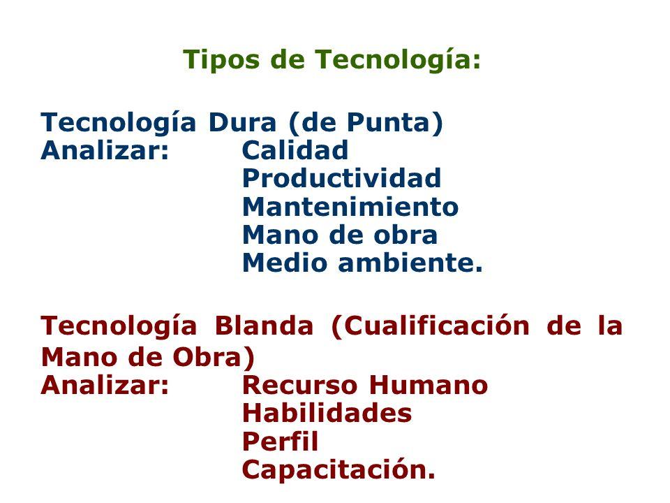 Tipos de Tecnología: Tecnología Dura (de Punta) Analizar: Calidad. Productividad. Mantenimiento.