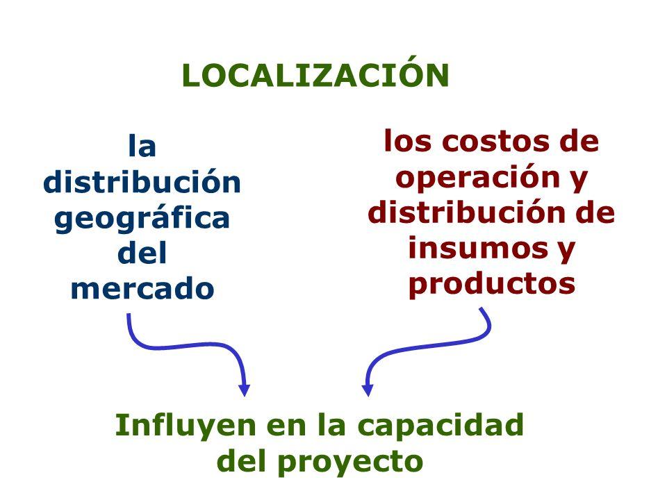 LOCALIZACIÓN los costos de operación y distribución de insumos y productos. la distribución geográfica del mercado.