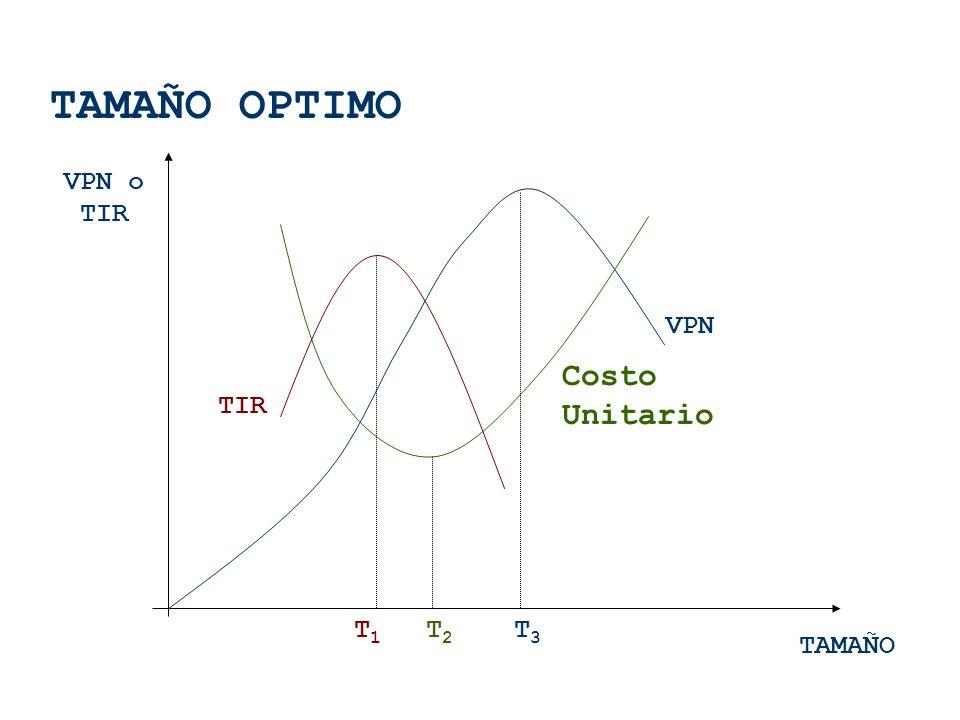 TAMAÑO OPTIMO VPN o TIR VPN Costo Unitario TIR T1 T2 T3 TAMAÑO
