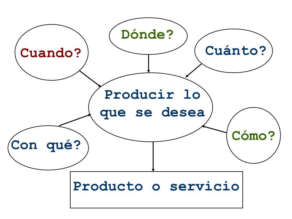 Dónde Cuánto Cuando Producir lo que se desea Cómo Con qué Producto o servicio