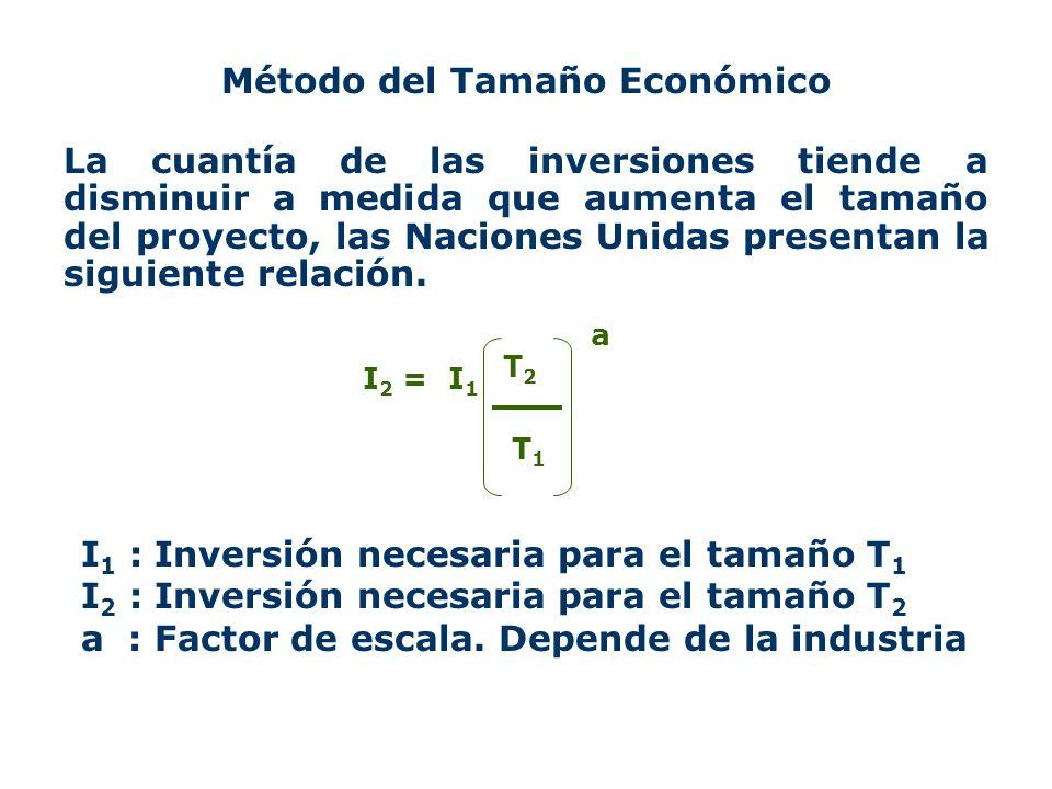 Método del Tamaño Económico
