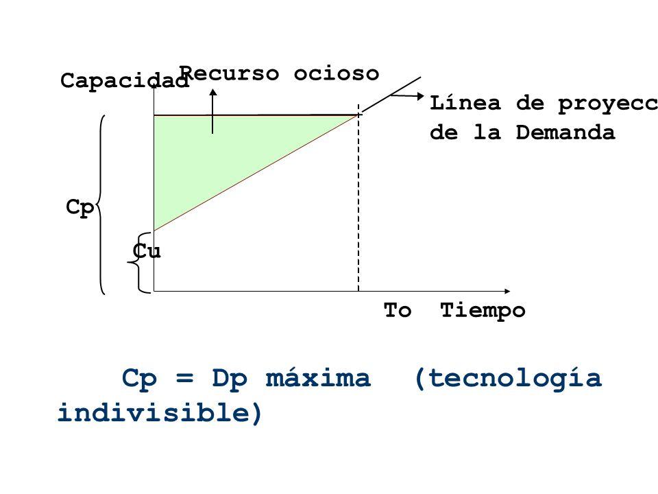 Cp = Dp máxima (tecnología indivisible)