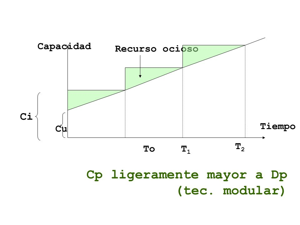 Cp ligeramente mayor a Dp (tec. modular)