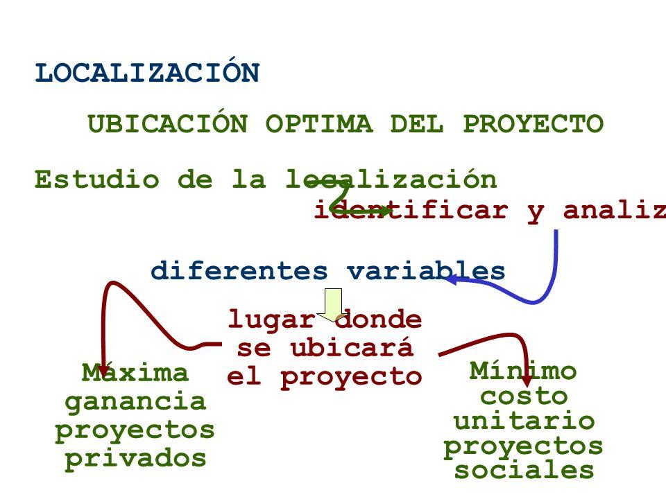 LOCALIZACIÓN UBICACIÓN OPTIMA DEL PROYECTO Estudio de la localización