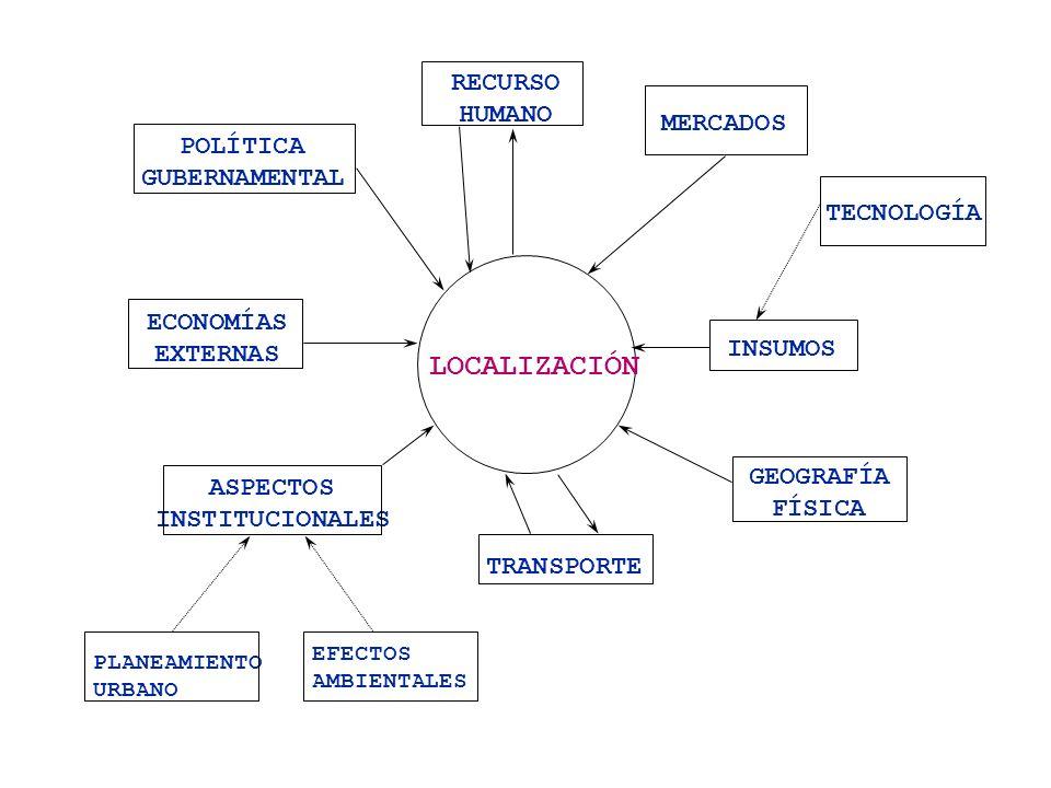 LOCALIZACIÓN RECURSO HUMANO MERCADOS POLÍTICA GUBERNAMENTAL TECNOLOGÍA