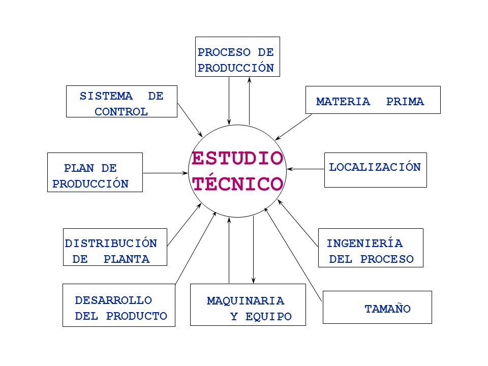 ESTUDIO TÉCNICO PROCESO DE PRODUCCIÓN SISTEMA DE CONTROL MATERIA PRIMA