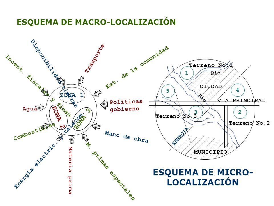 ESQUEMA DE MICRO-LOCALIZACIÓN
