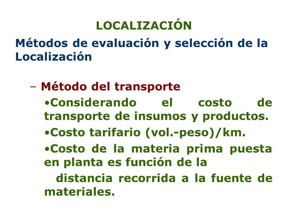 LOCALIZACIÓN Métodos de evaluación y selección de la Localización. Método del transporte.