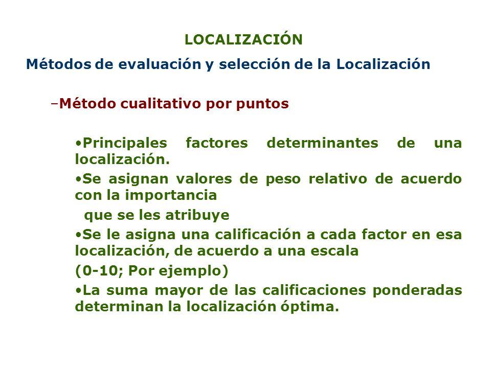 LOCALIZACIÓN Métodos de evaluación y selección de la Localización. Método cualitativo por puntos.