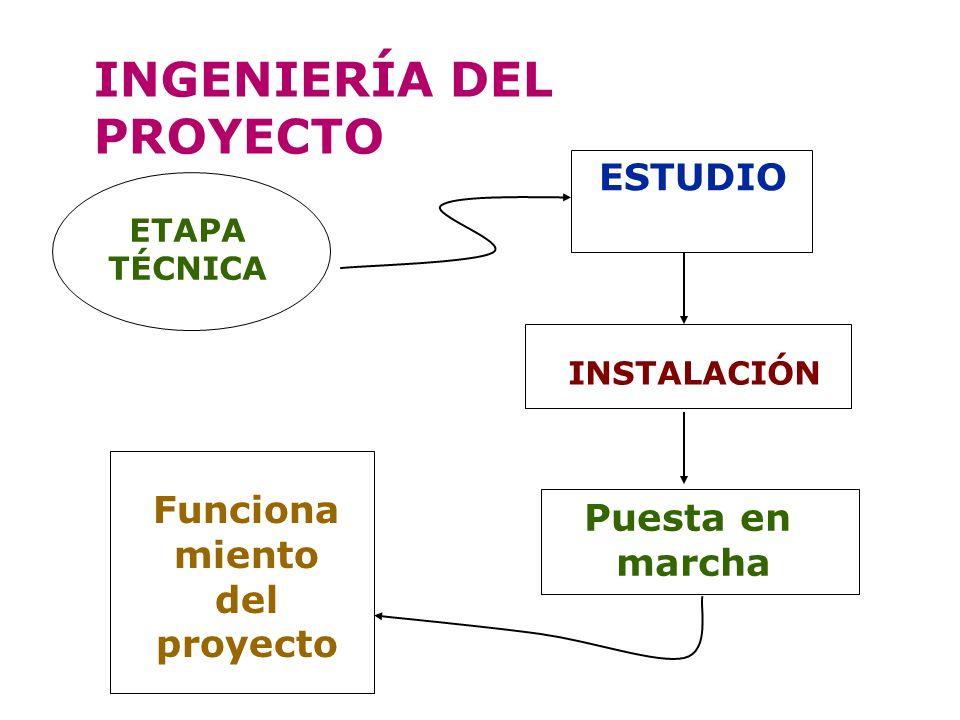 Funcionamiento del proyecto