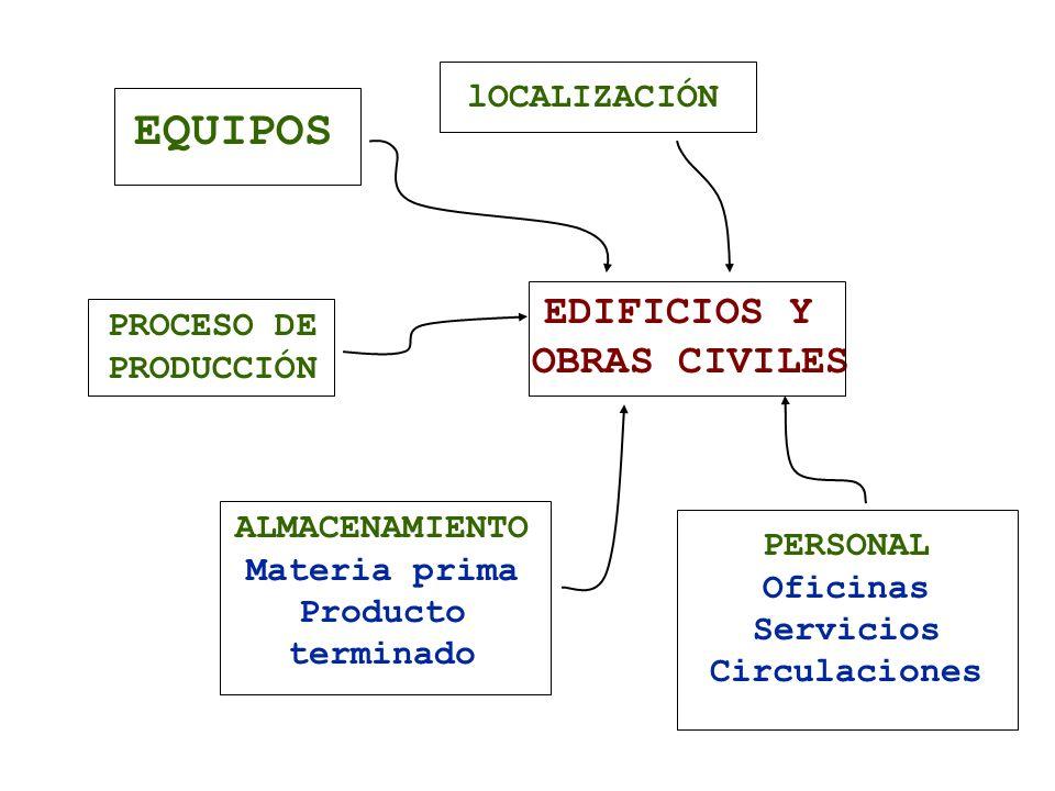 EQUIPOS EDIFICIOS Y OBRAS CIVILES lOCALIZACIÓN PROCESO DE PRODUCCIÓN