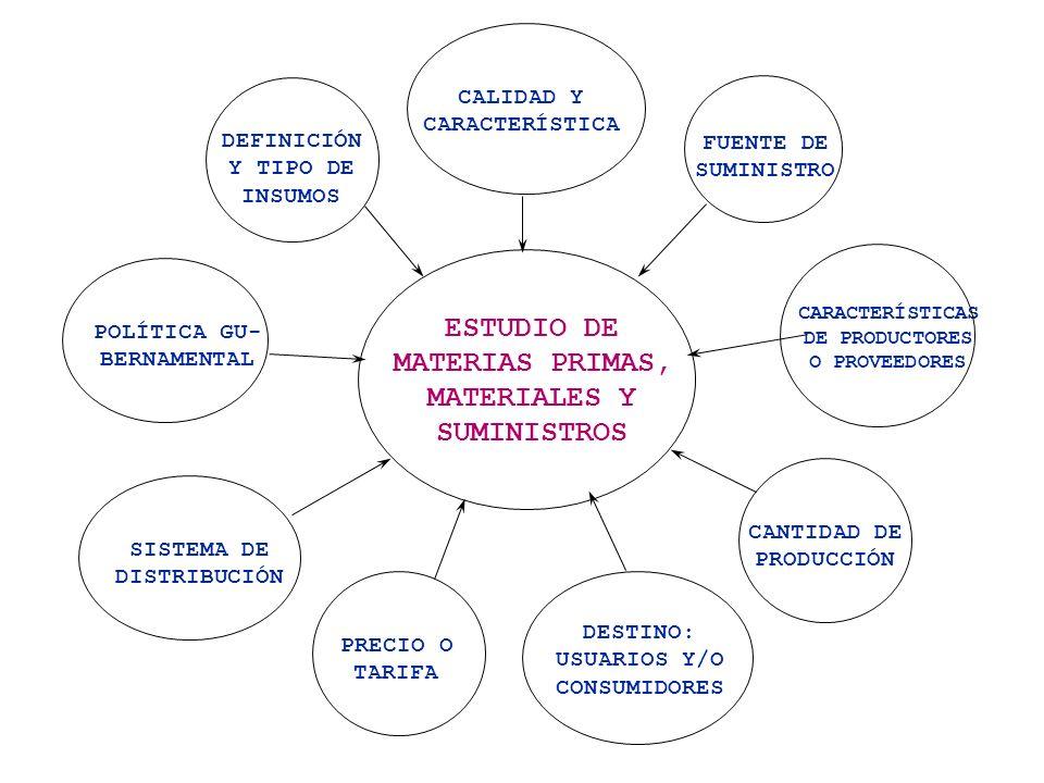 ESTUDIO DE MATERIAS PRIMAS, MATERIALES Y SUMINISTROS