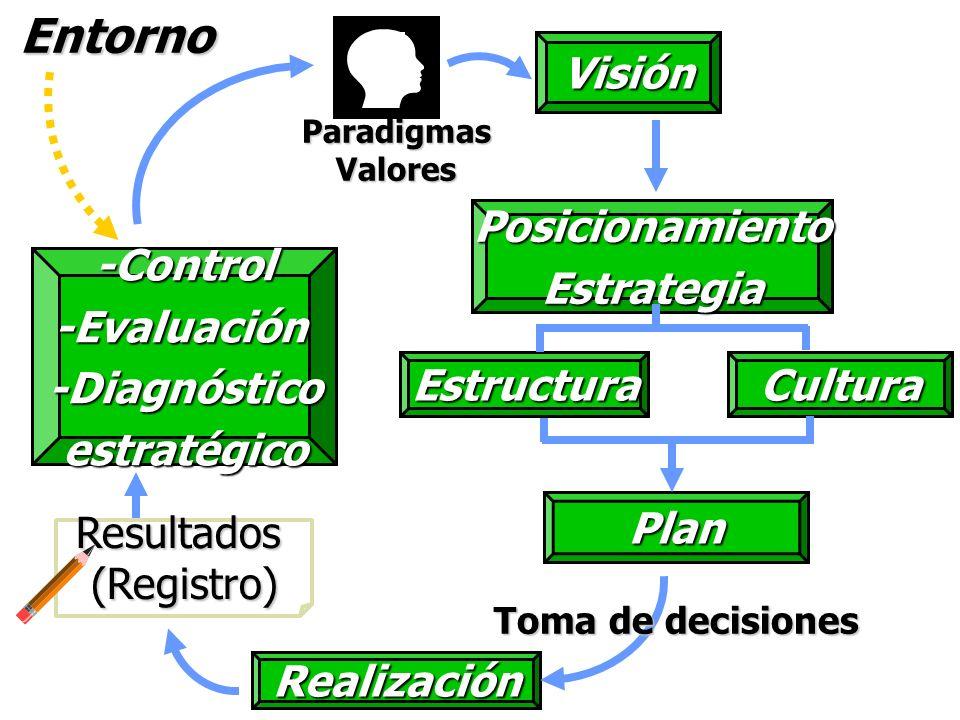 Entorno Visión Posicionamiento Estrategia Estructura Cultura -Control