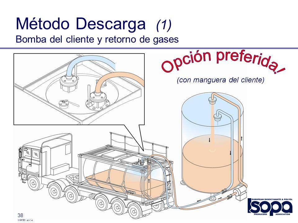 Método Descarga (1) Bomba del cliente y retorno de gases