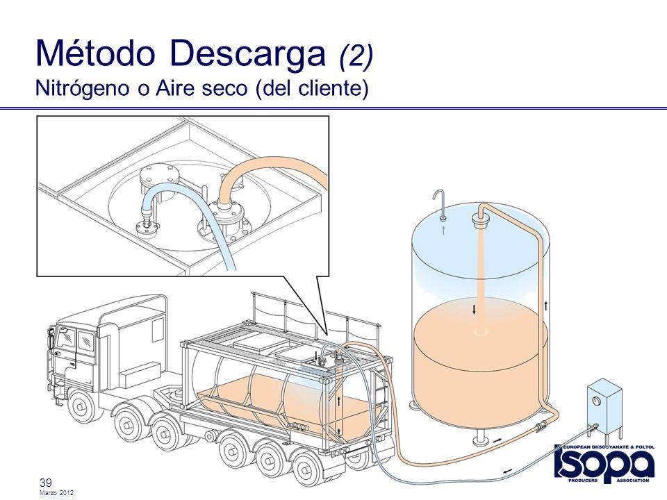 Método Descarga (2) Nitrógeno o Aire seco (del cliente)
