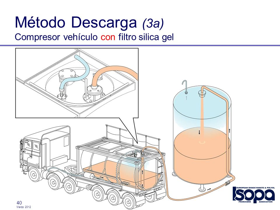 Método Descarga (3a) Compresor vehículo con filtro silica gel