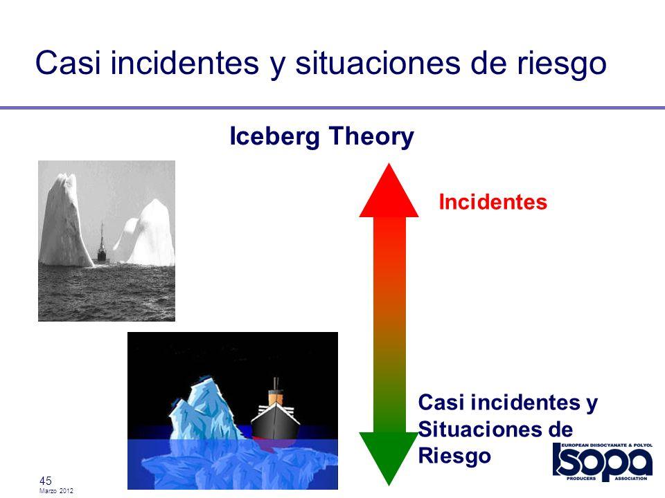 Casi incidentes y situaciones de riesgo