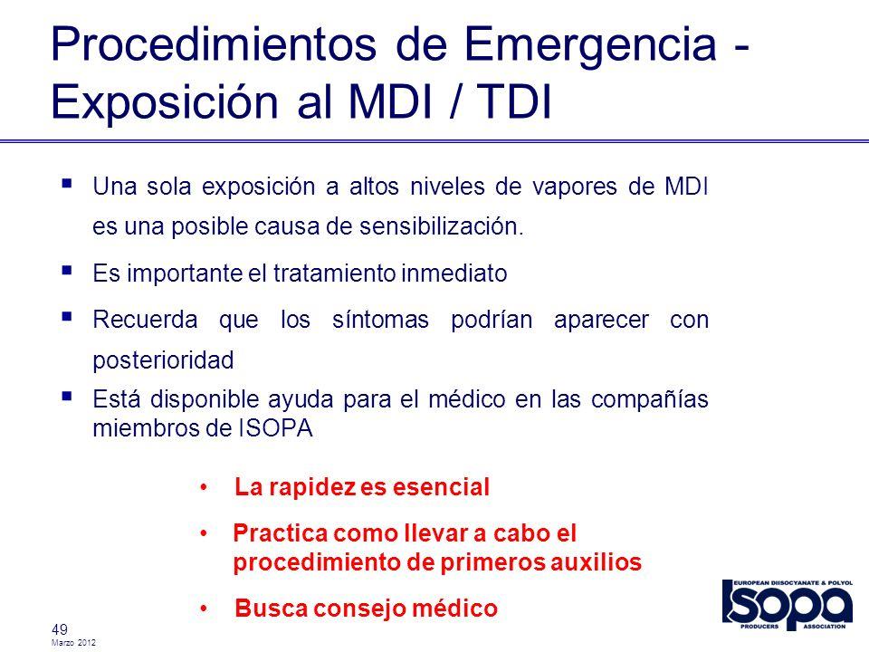 Procedimientos de Emergencia - Exposición al MDI / TDI