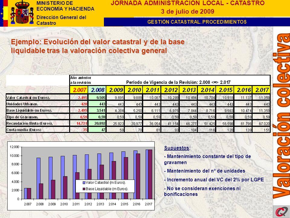Ejemplo: Evolución del valor catastral y de la base liquidable tras la valoración colectiva general