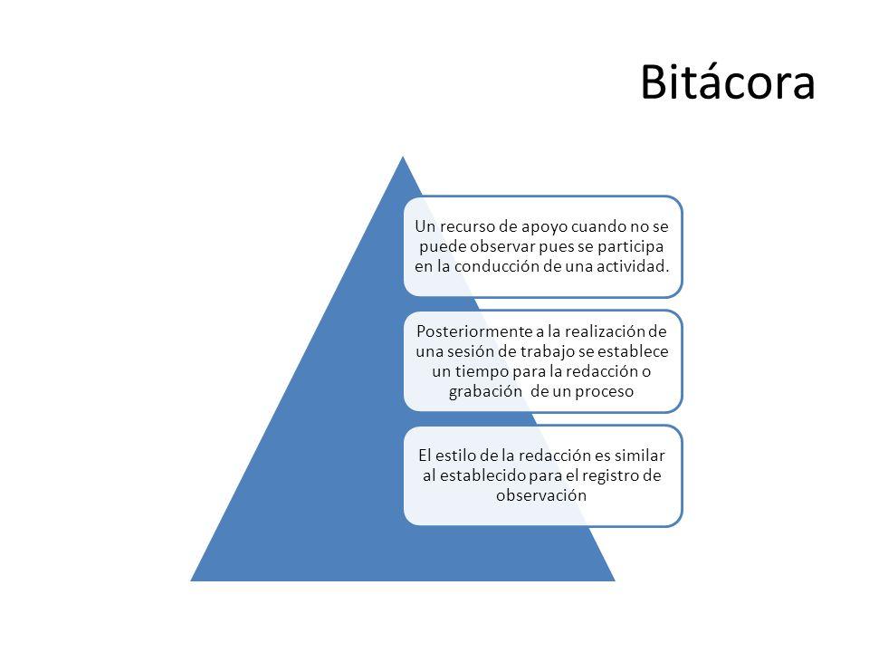 Bitácora Un recurso de apoyo cuando no se puede observar pues se participa en la conducción de una actividad.