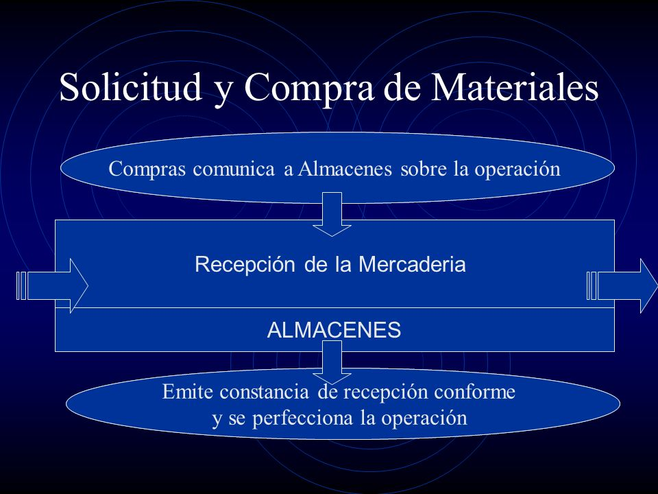 Solicitud y Compra de Materiales