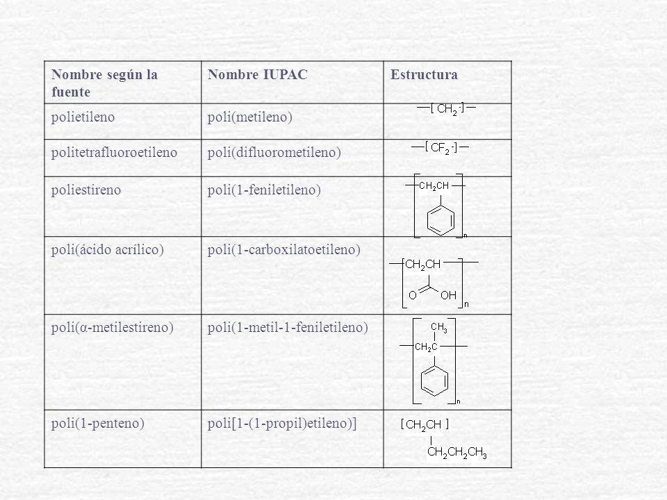 Nombre según la fuente Nombre IUPAC. Estructura. polietileno. poli(metileno) politetrafluoroetileno.