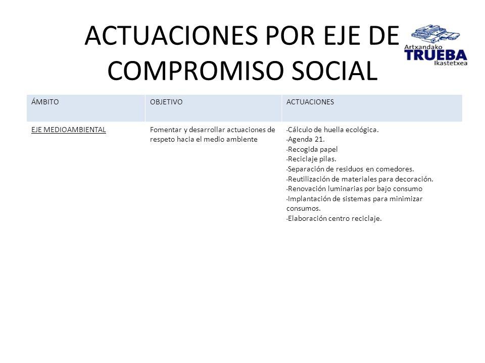 ACTUACIONES POR EJE DE COMPROMISO SOCIAL