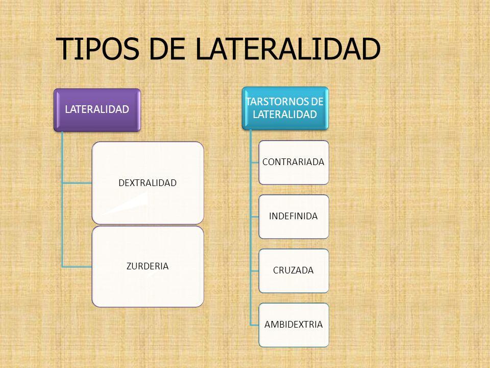 TARSTORNOS DE LATERALIDAD