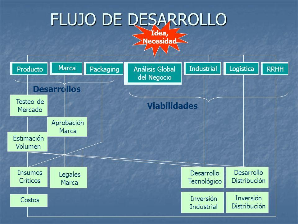 FLUJO DE DESARROLLO Desarrollos Viabilidades Idea, Necesidad Producto