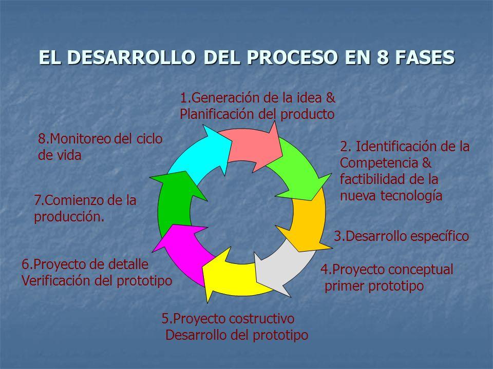 EL DESARROLLO DEL PROCESO EN 8 FASES