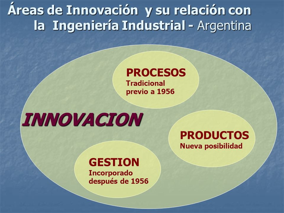 Áreas de Innovación y su relación con la Ingeniería Industrial - Argentina