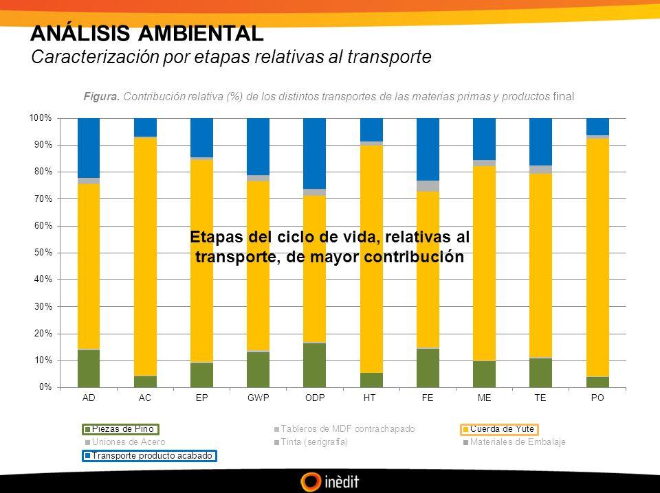 ANÁLISIS AMBIENTAL Caracterización por etapas relativas al transporte
