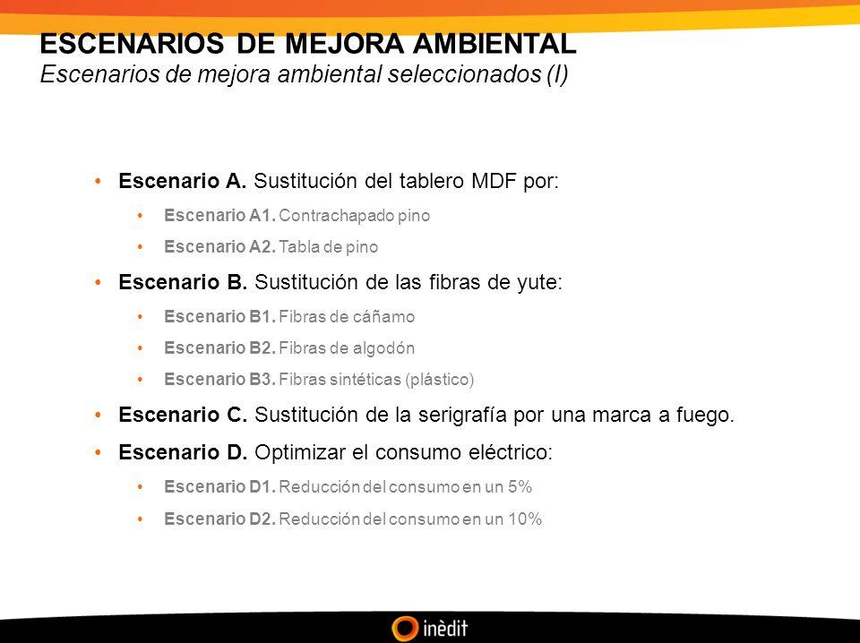 ESCENARIOS DE MEJORA AMBIENTAL