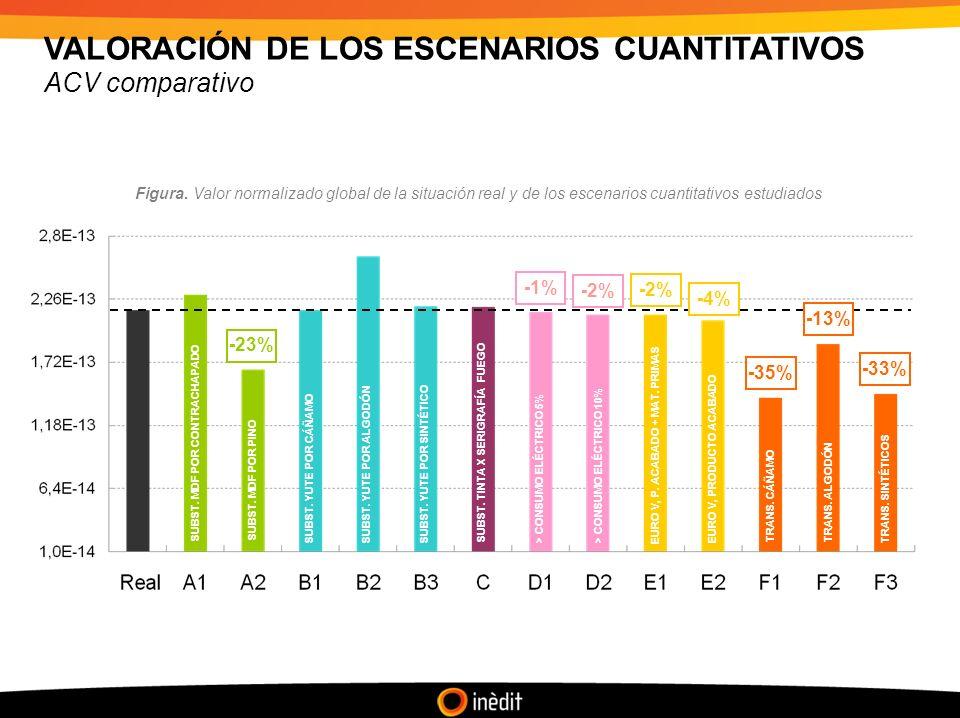 VALORACIÓN DE LOS ESCENARIOS CUANTITATIVOS