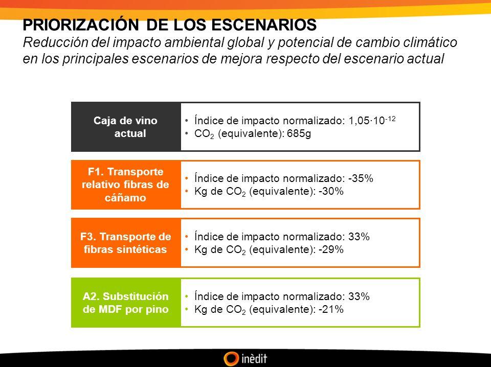 PRIORIZACIÓN DE LOS ESCENARIOS