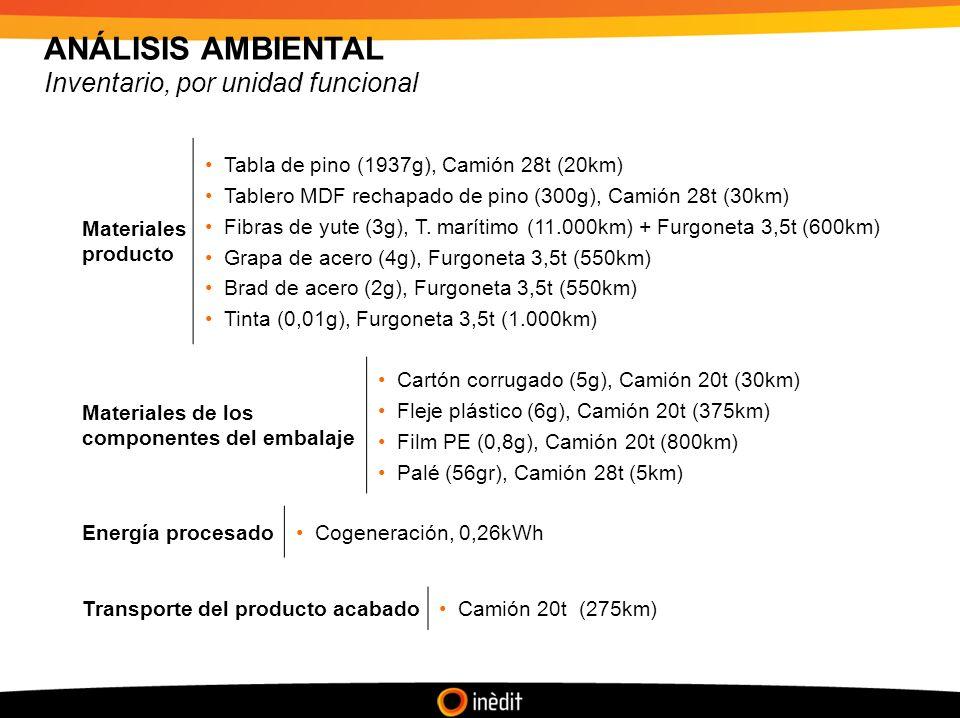 ANÁLISIS AMBIENTAL Inventario, por unidad funcional