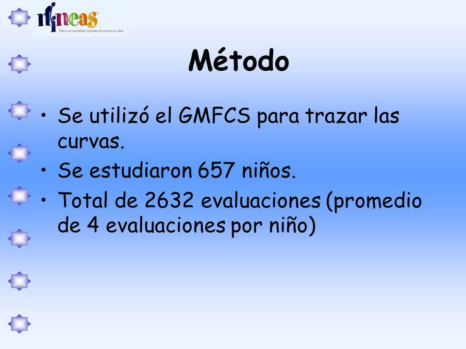 Método Se utilizó el GMFCS para trazar las curvas.