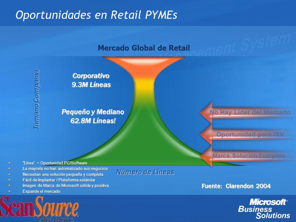 Oportunidades en Retail PYMEs