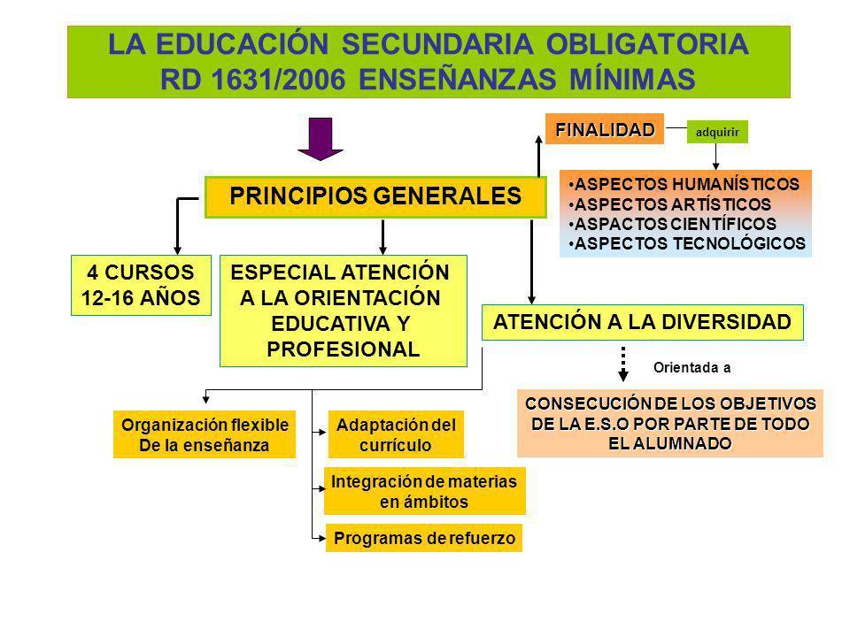 LA EDUCACIÓN SECUNDARIA OBLIGATORIA RD 1631/2006 ENSEÑANZAS MÍNIMAS