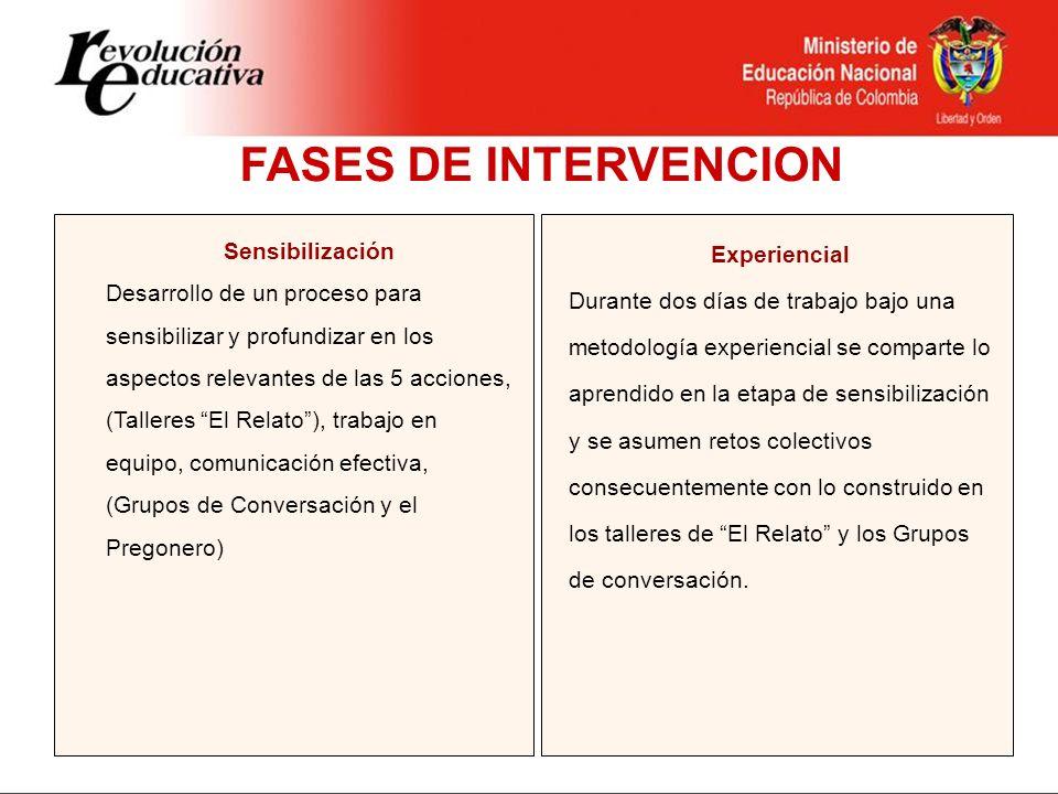 FASES DE INTERVENCION Sensibilización