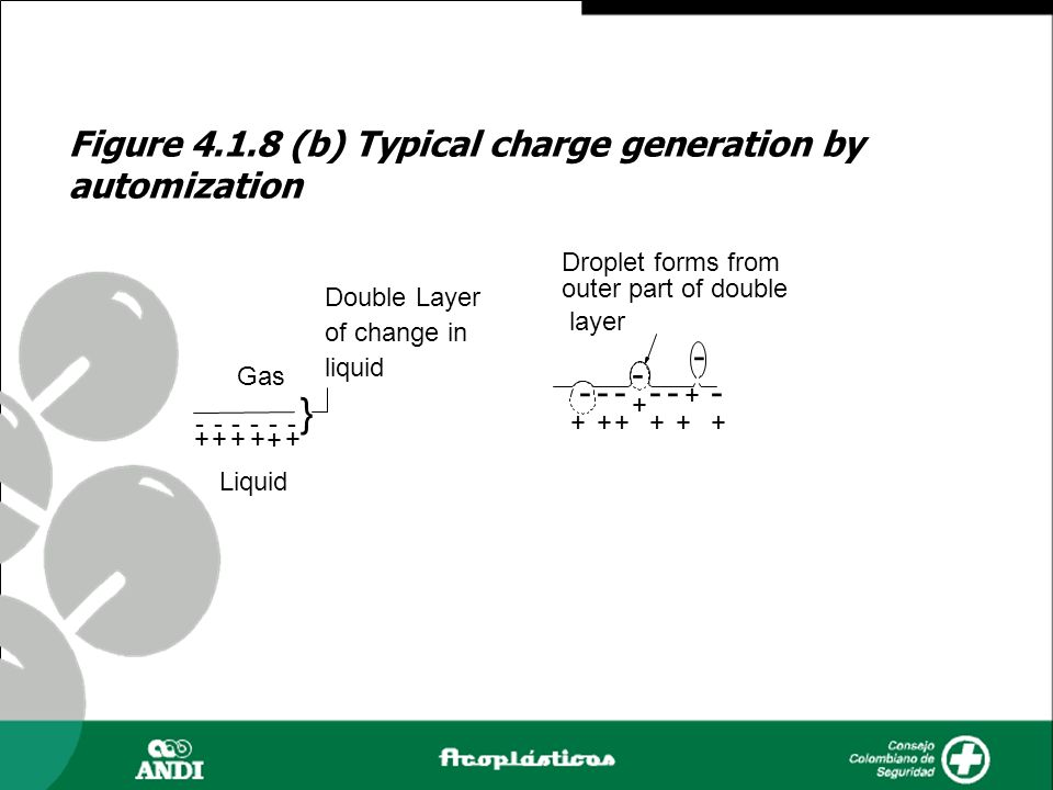 } Figure 4.1.8 (b) Typical charge generation by automization -