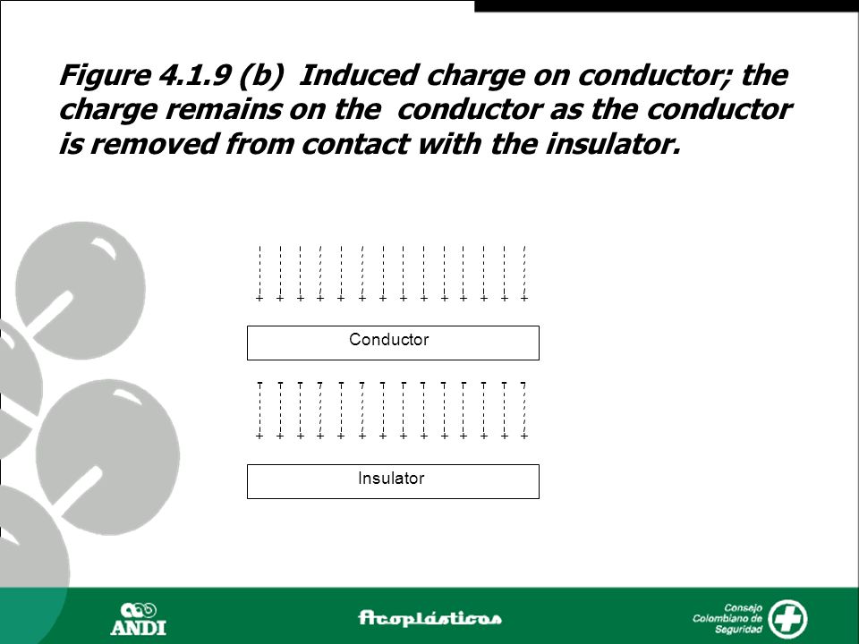 Figure 4.1.9 (b) Induced charge on conductor; the charge remains on the conductor as the conductor is removed from contact with the insulator.