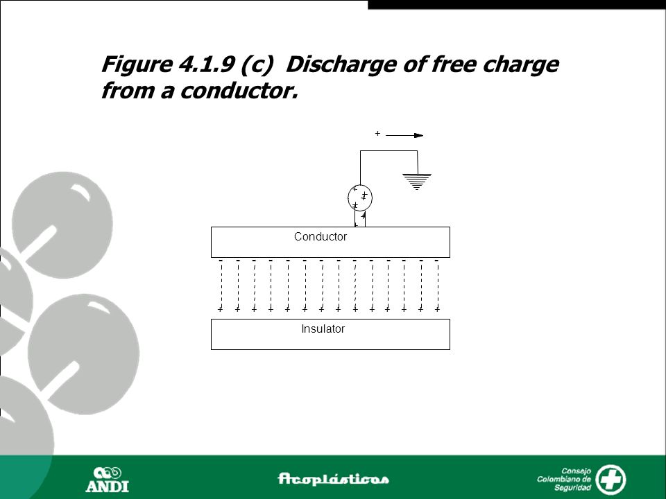 Figure 4.1.9 (c) Discharge of free charge from a conductor.